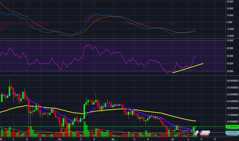 LTCUSDT: Litecoin - Buy now on Daily Chart for move up to $200
