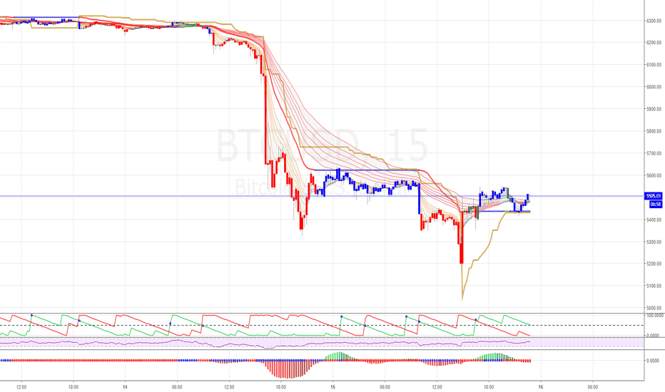 BTCUSD: Has Bitcoin died?