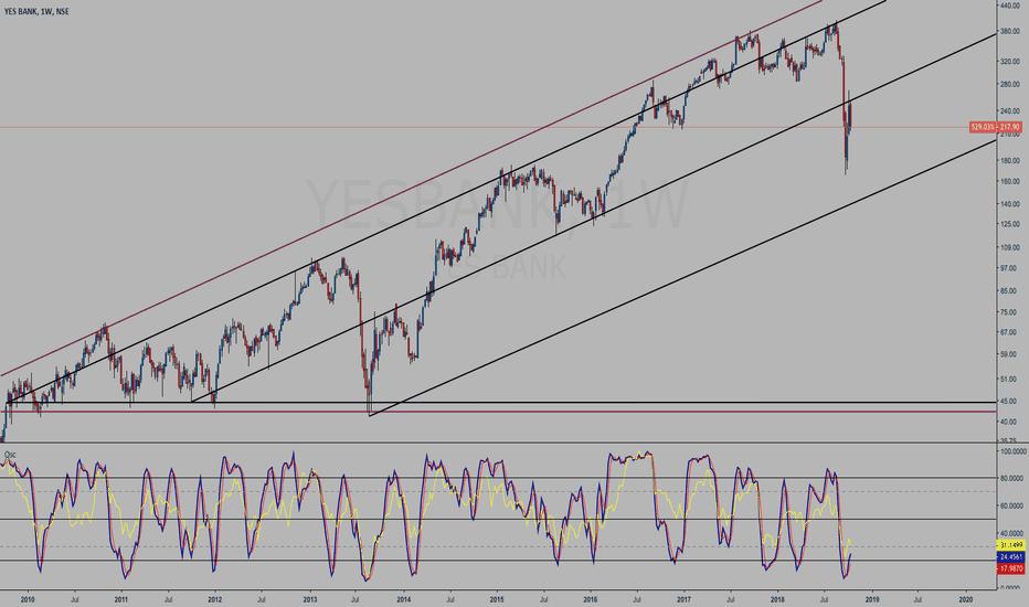 YESBANK: YESBANK weekly chart study - Broadening right angles triangle