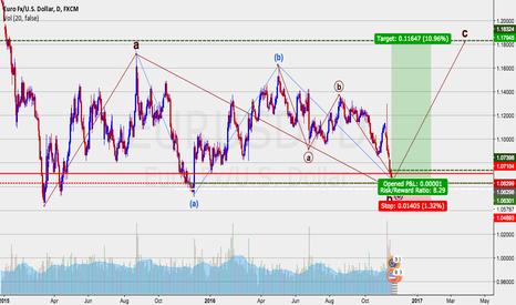 EURUSD: Long EURUSD, Elliott wave b wave completed imho... risking 1%
