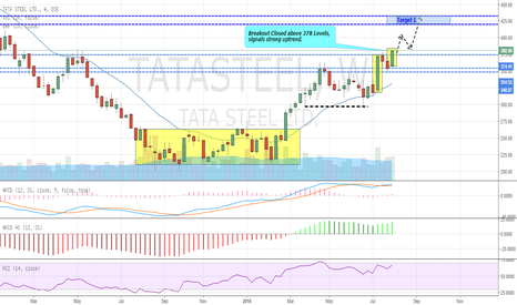 TATASTEEL: Tata Steel Breakout Confirmed at Weekly chart (BUY)