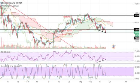 BTCUSD: Clear bullish divergence on 4h chart (BTC)