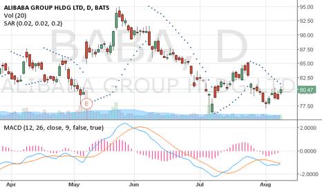 BABA: Alibaba 1 day chart