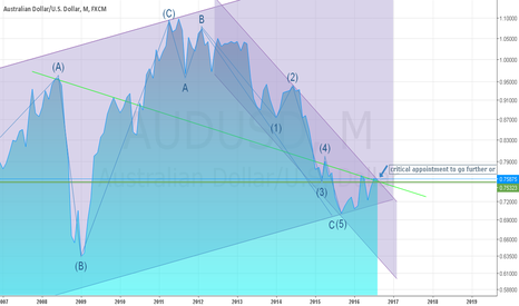 AUDUSD: A monthly wave analysis