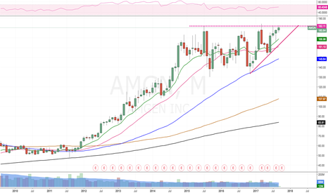 AMGN: Multi-month BO