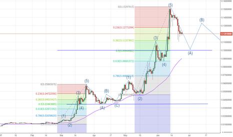 ETHBTC: ETHBTC Corrective Elliot Wave to 0.1 btc seems likely