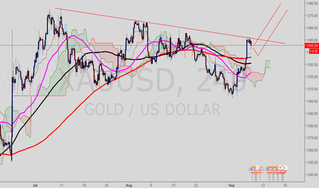 XAUUSD: Longer term gold play