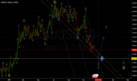 XAUUSD: More to the Downside??