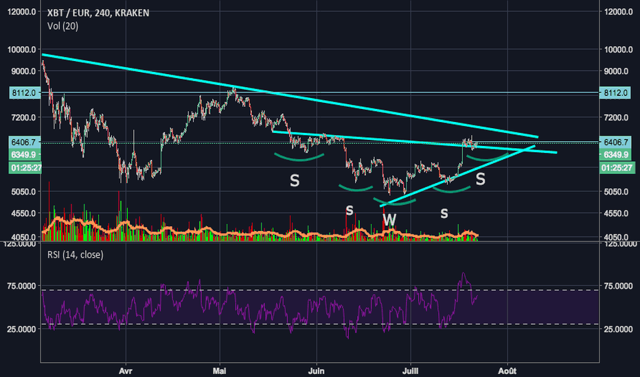 XBTEUR: BTC Head and Shoulders Reversal