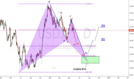 USDJPY: USDJPY Short then Long idea