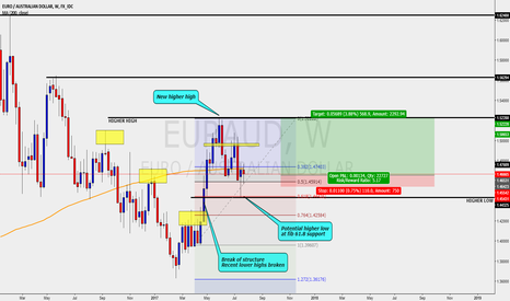 EURAUD: EURAUD - LONG TERM BUY WEEKLY