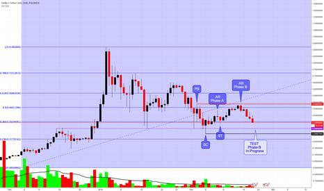 STRUSDT: STELLAR/USDT - Poloniex Still has More Downside Pressure...