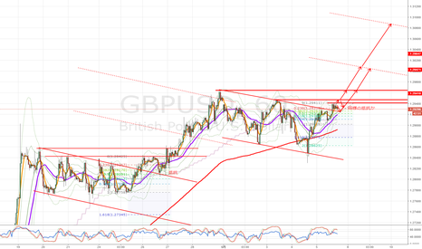 GBPUSD: 【GBPUSD】前回と同様のチャンネル幅・形状 2017/05/05