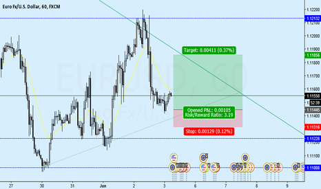 EURUSD: EURUSD expecting another swing in triangle with small risk