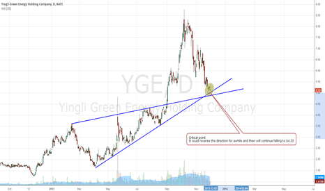 YGE: Critical point