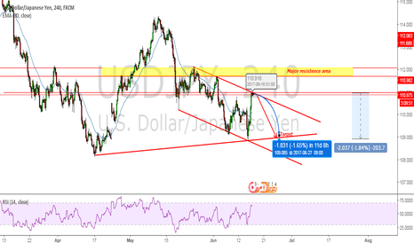 USDJPY: USDJPY short open