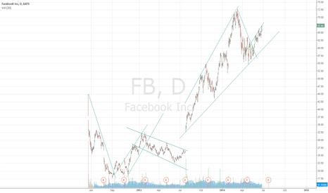 FB: trend practice