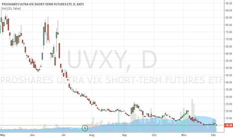 UVXY: Sometimes Too Early
