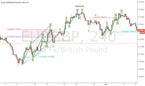 EURGBP: EUR/GBP 4H wave count