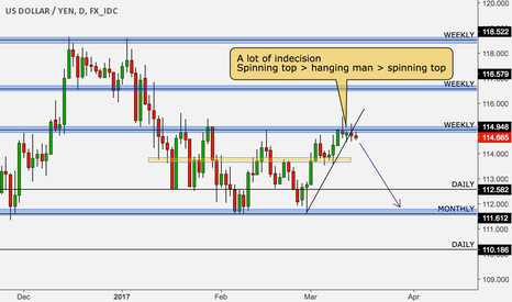 USDJPY: March FOMC preview with USD/JPY chart