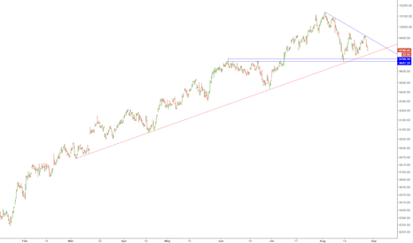 NIFTY: 9710-9690 strong support .. #nifty