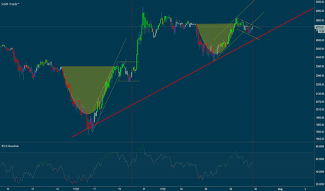 BTCUSD: Cup and handle before ATH