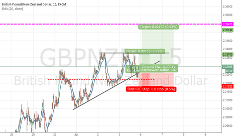 GBPNZD: Ascending triangle