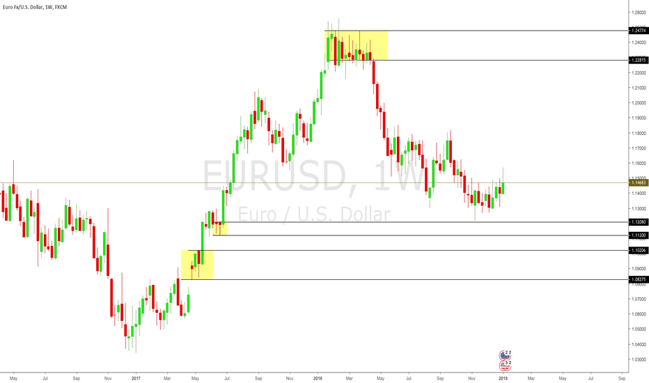 EURUSD: EURUSD - Highest Probability Turning points on the Weekly chart