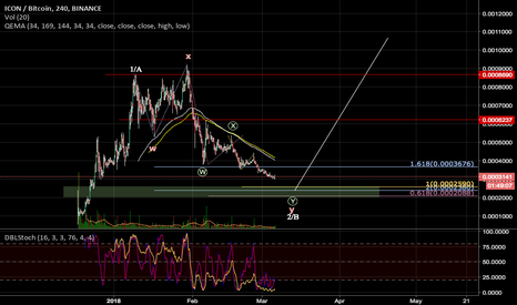 ICXBTC: ICXBTC wait for longs
