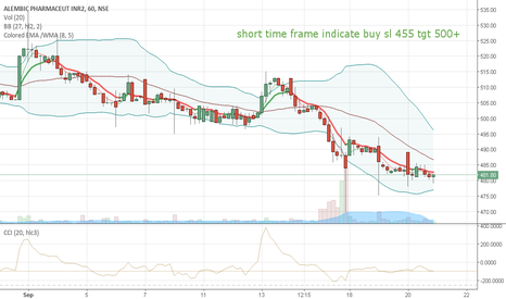APLLTD: APLL SHORT TERM BUY