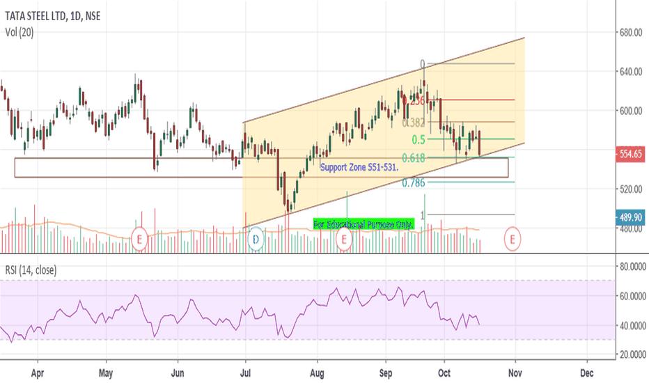 TATASTEEL: Tata Steel - Channel.