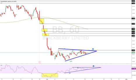 BB: Breakout potential wedge, buying the breakout.