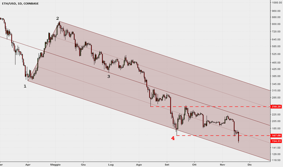 ETHUSD: Inside Median Line su ETH