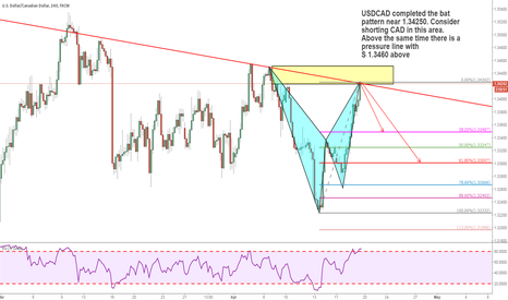 USDCAD: CAD bats mode is considered short