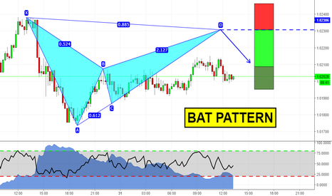 AUDCAD: Day Trading with Advanced Patterns