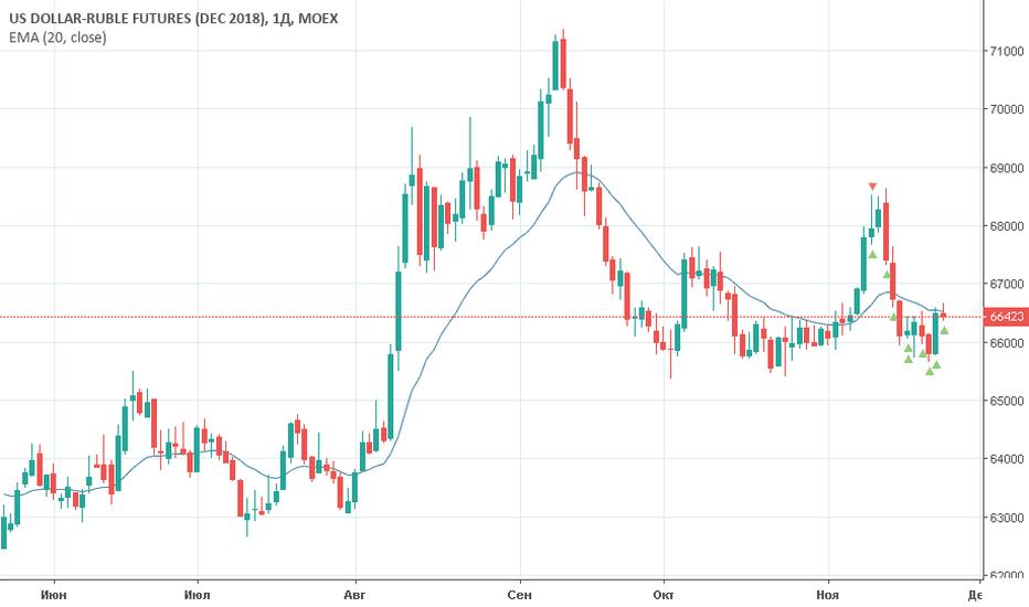 SIZ2018: Фьючерс на доллар/рубль (Si)Торговый план на 26 ноября 2018 года