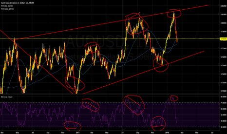 AUDUSD: How great divergence works:)