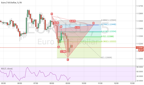 EURUSD: bearish cypher for opportunity to short EU