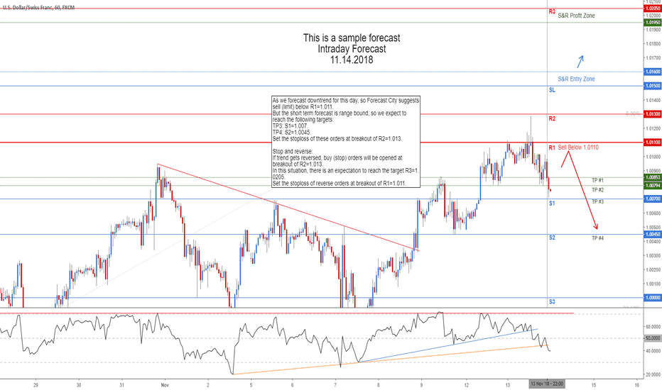 USDCHF: USDCHF Intraday Forecast