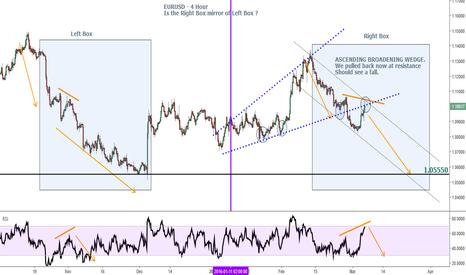 EURUSD: EURUSD - The Mirror & Ascending Broadening Wedge