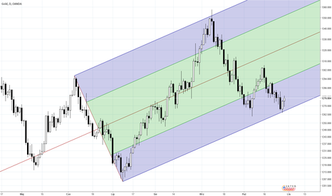 XAUUSD: Złoto - rynki akcji. Zmiana wajchy z risk on na risk off