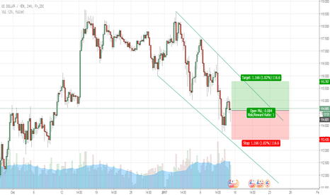 USDJPY: Possible Channel