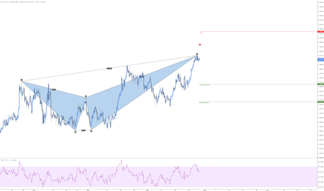 GBPNZD: GBPNZD Bearish Crab