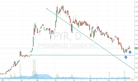 PYR: Hit demand.  Annoucement coming up soon about a spin off.