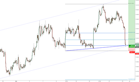 XAGUSD: Confluence Area for Low Risk Buy Setup