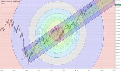 DJI: DJ Industrial Index - Pitchfork & Fib Circle Analysis