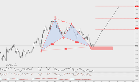 DXY: DXY CoOkie View...
