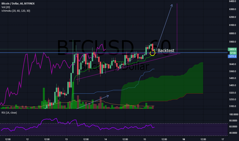 BTCUSD: BTC penant retest, if this holds we will moon in the near hours