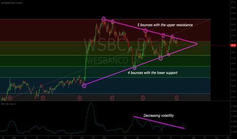 WSBC: Symmetrical Triangle on WSBC
