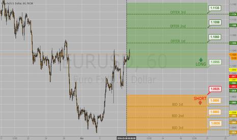 EURUSD: EURUSD 1 hour chart